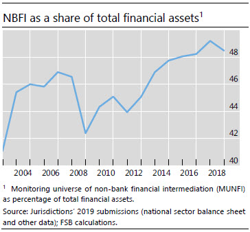 NBFI as a share of total financial assets
