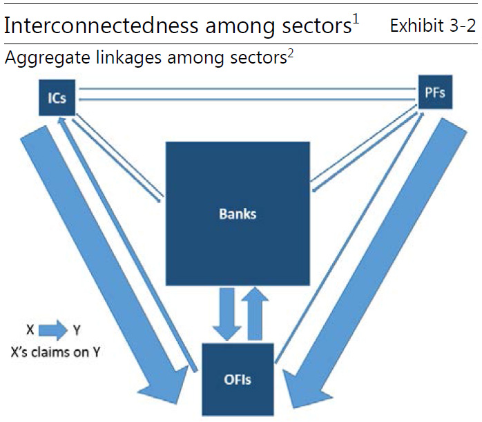 Interconnectedness among sectors: aggregate linkages among sectors