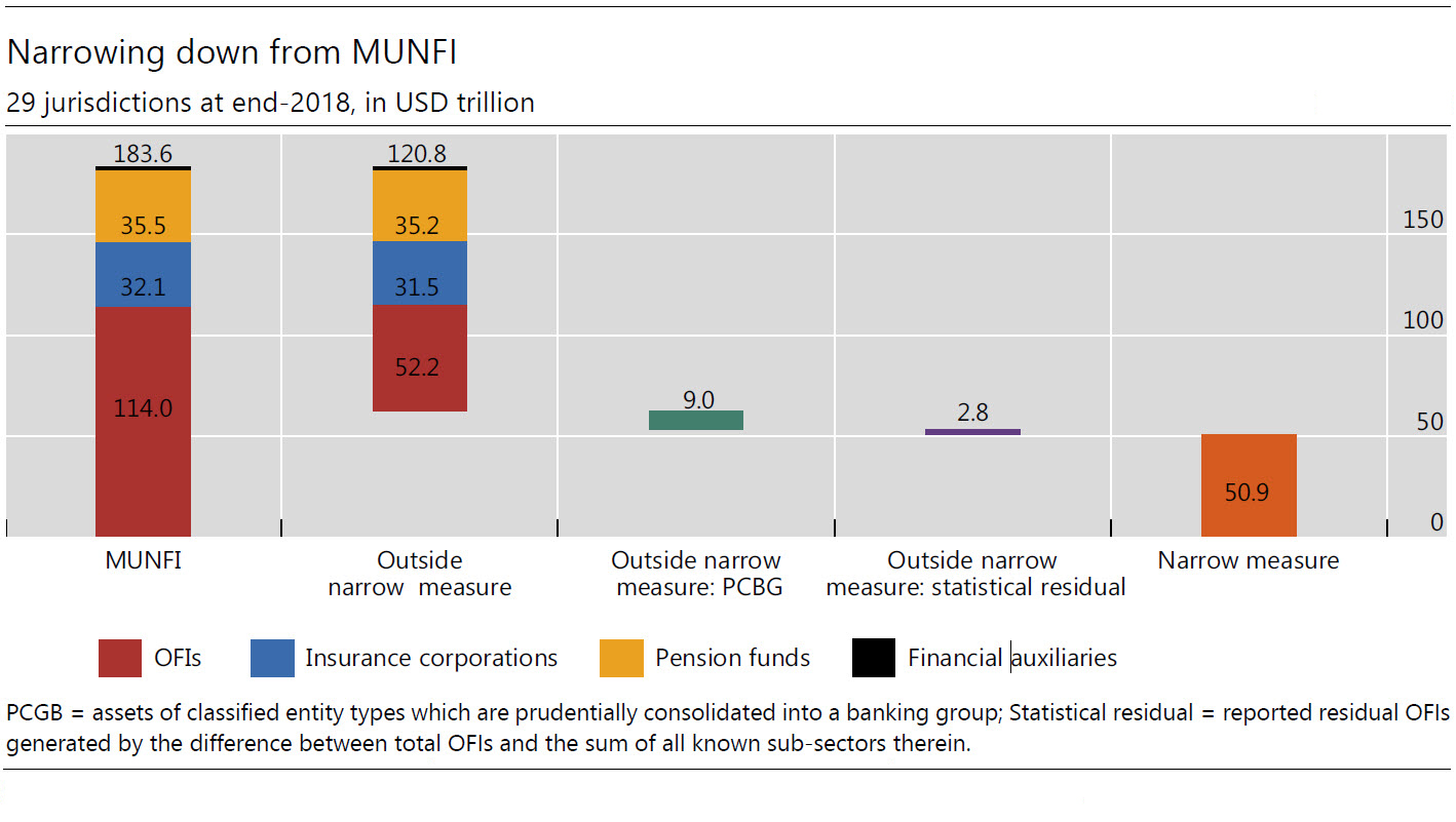 Narrowing down from MUNFI: 29 jurisdictions at end-2018, in USD trillion