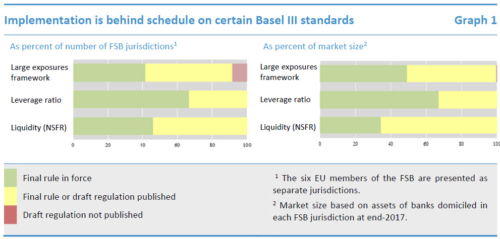 Implementation is behind schedule on certain Basel III standards