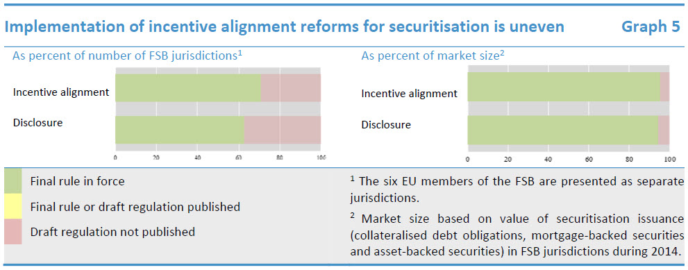 Implementation of incentive alignment reforms for securitisation is uneven