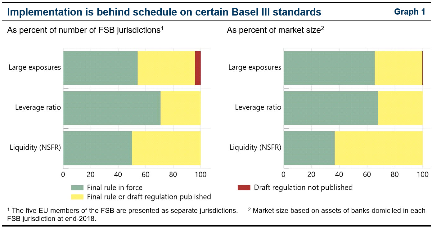 Implementation is behind schedule on certain Basel III standards (2020 Annual Report)