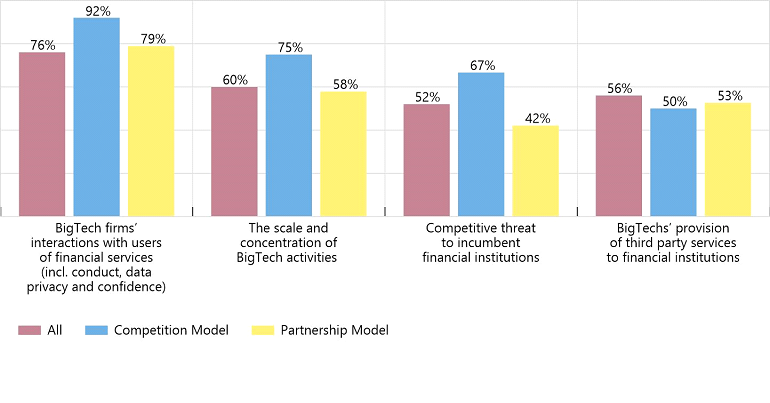 Risks to financial stability identified by survey respondents associated with BigTech firms' provision of financial services: Risks rated moderate/large as a percentage of survey respondents (source: FSB survey)