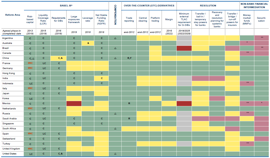 Implementation of reforms in priority areas by FSB jurisdictions (as of October 2020)