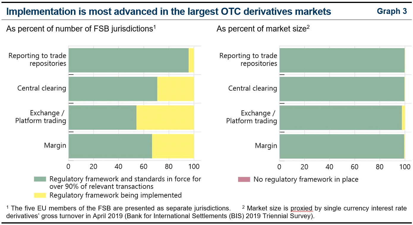 Implementation is most advanced in the largest OTC derivatives markets (2020 Annual Report)