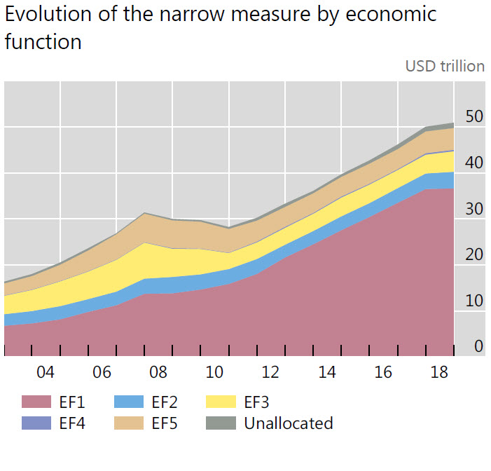 Evolution of the narrow measure by economic function