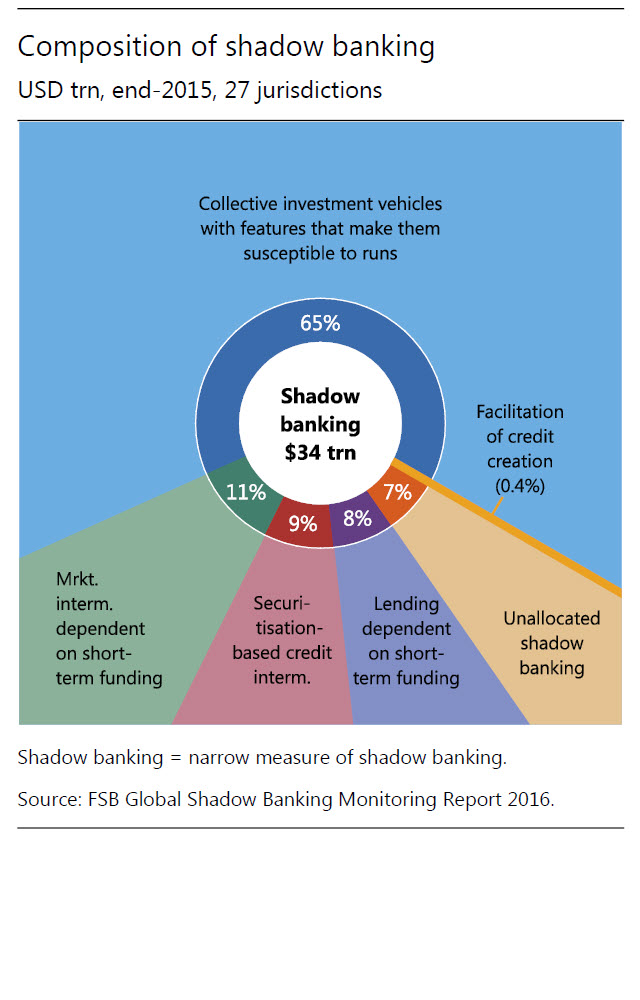 Composition of shadow banking