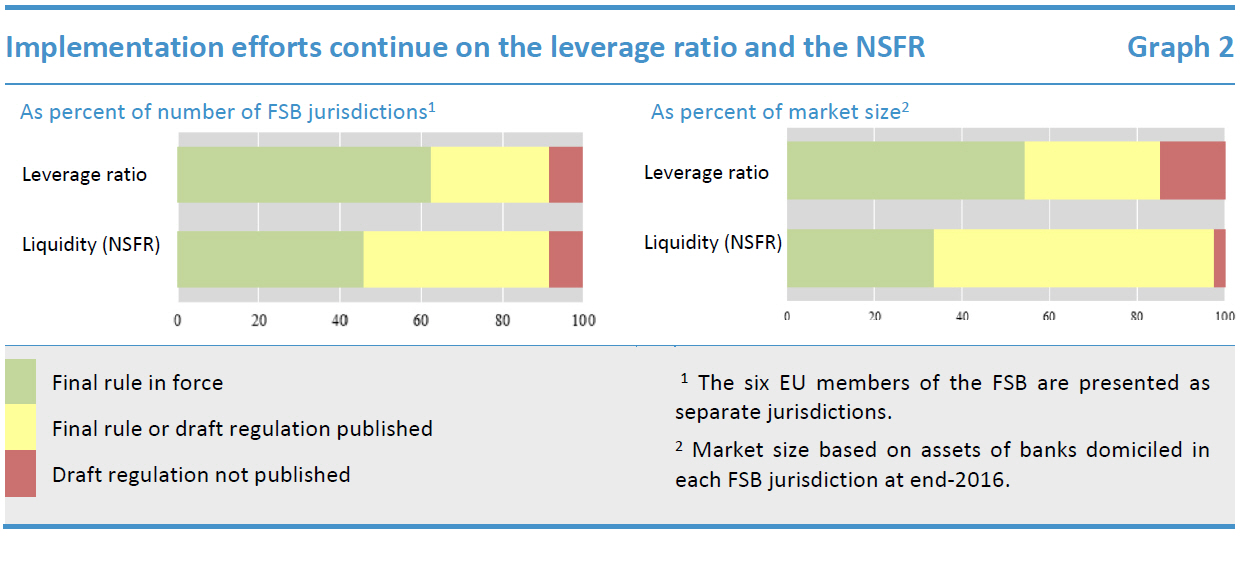 Implementation efforts continue on the leverage ratio and the NSFR