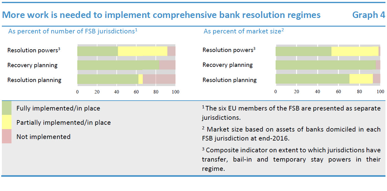 More work is needed to implement comprehensive bank resolution regimes