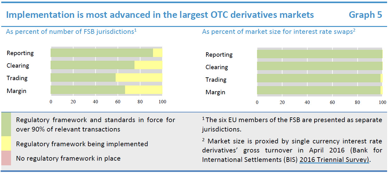 Implementation is most advanced in the largest OTC derivatives markets