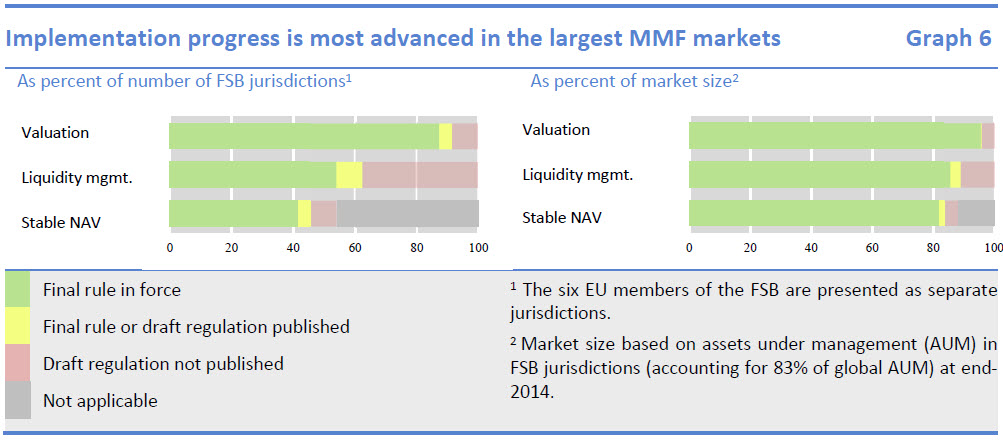 Implementation progress is most advanced in the largest MMF markets