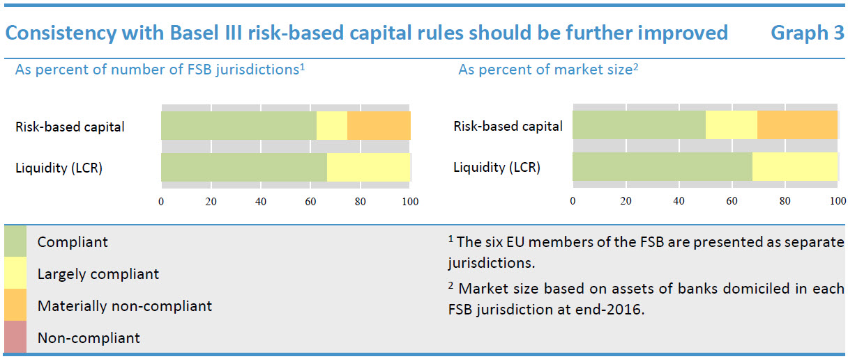 Consistency with Basel III risk-based capital rules should be further improved