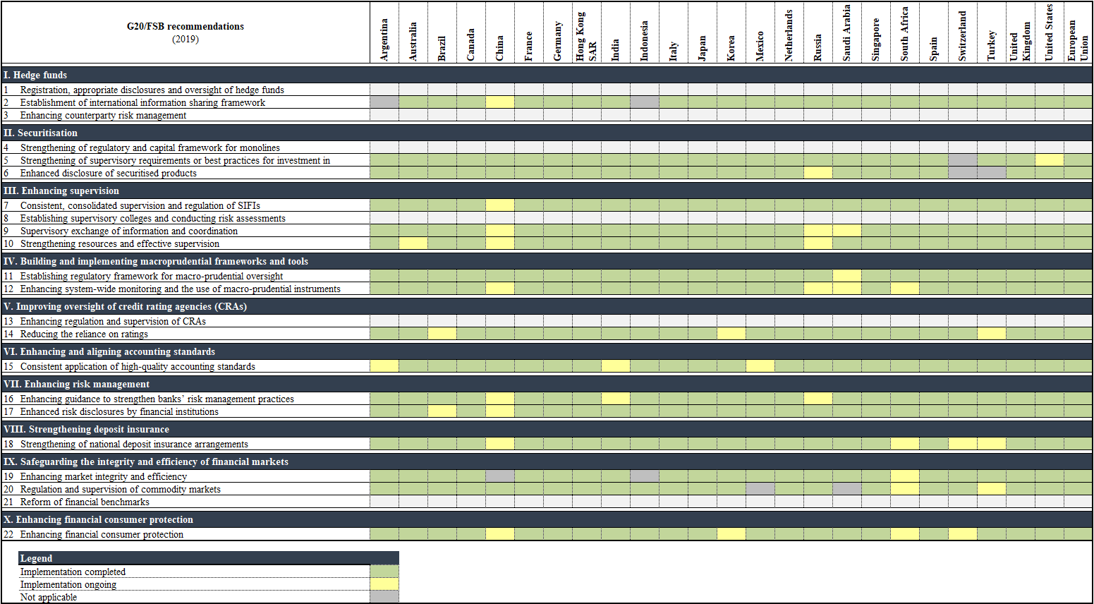 Overview of the Reported Implementation Status