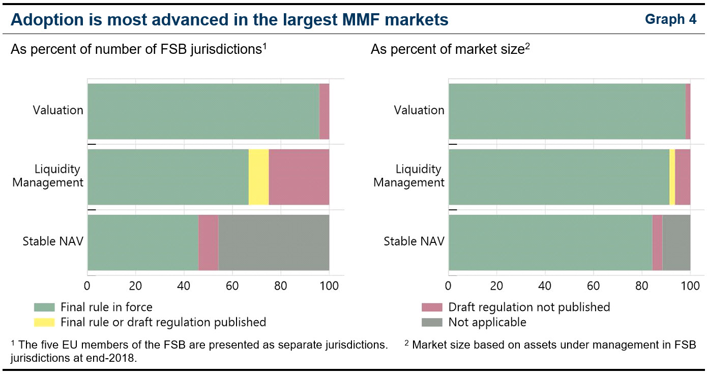 Adoption is most advanced in the largest MMF markets (2020 Annual Report)