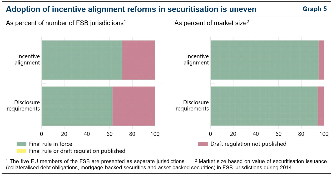 Adoption of incentive alignment reforms in securitisation is uneven (2020 Annual Report)