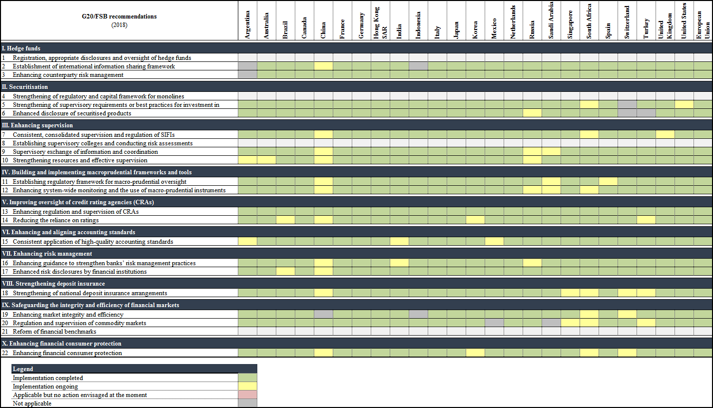 Overview of reported implementation status 2018