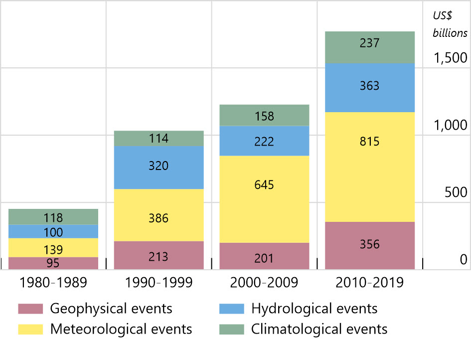 Estimated global economic loss from natural catastrophe events