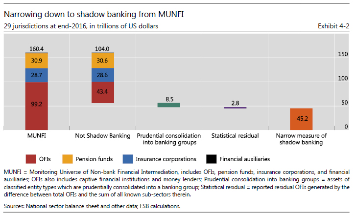 Exhibit 4-2 - Global Shadow Banking Monitoring Report 2017