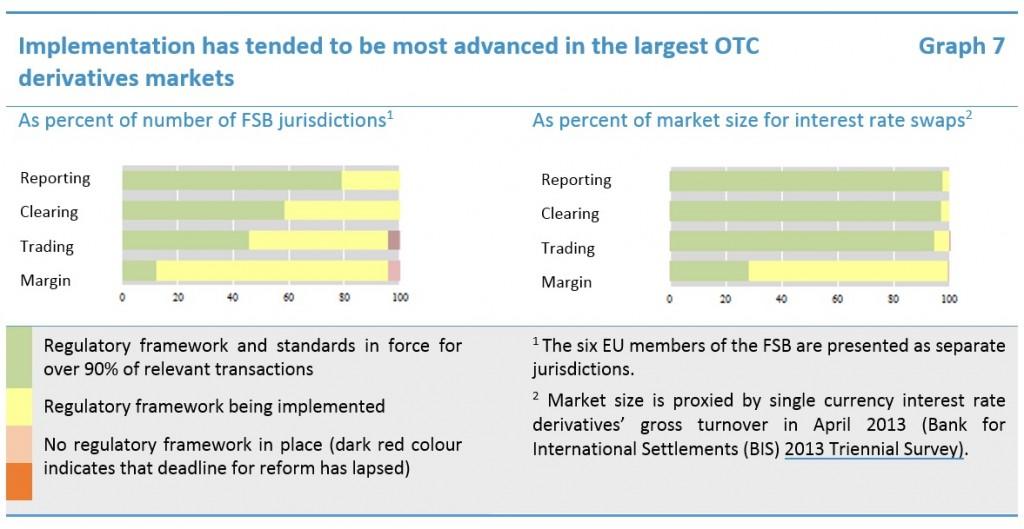 Does anyone has info on OTC derivatives?